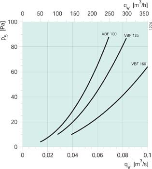 Диаграммы водяного канального нагревателя для круглый каналов Systemair VBF