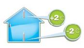Функция температурной компенсации в сплит-системе MDV MDSAF-09HRDN1 / MDOAF-09HFN1