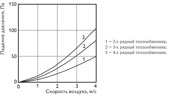 Канальный теплообменник pbas Кожухотрубный теплообменник Alfa Laval ViscoLine VLO 76/114-6 Жуковский