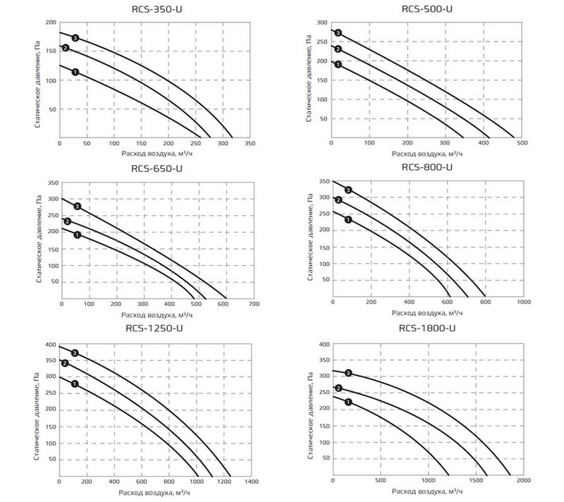 График статического давления приточно-вытяжной системы Royal Clima Soffio Uno RCS-350-U