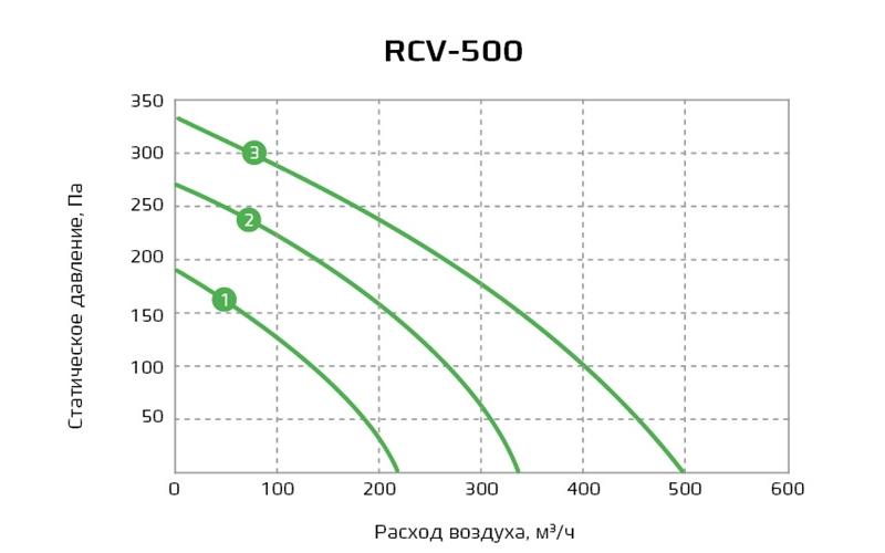 Royal Clima RCV-500 EH-1700 Приточная установка - купить в Москве недорого | CLIMSTORE